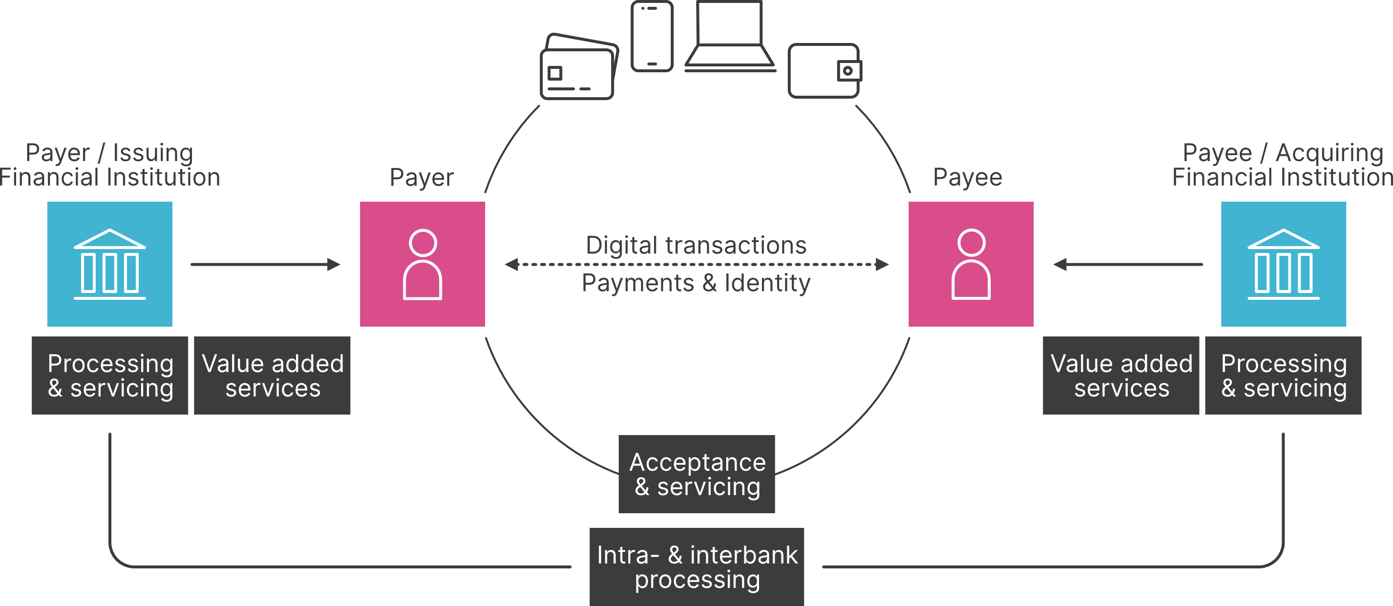 Payment Solution Services Gmbh